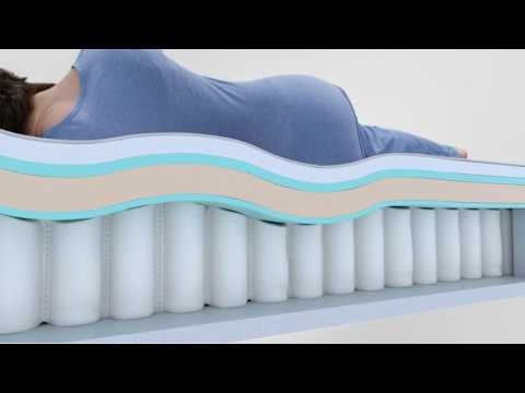 Simmons: Meet The 2016 Beautyrest Recharge® Collection